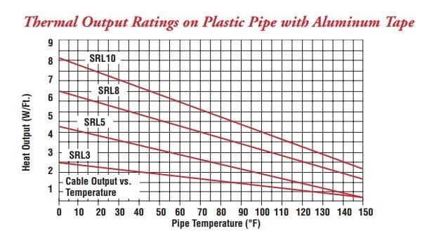 Chromalox SRL Self Regulating Trace Heating Cable   ATEX Heating