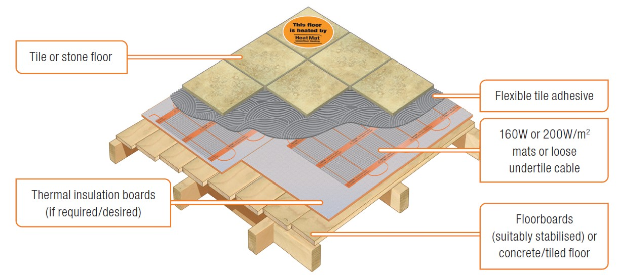 tile and stone heat mat