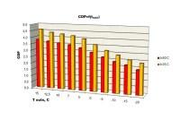 Heat Pump Efficiency - Save Money With High Efficiency ...
