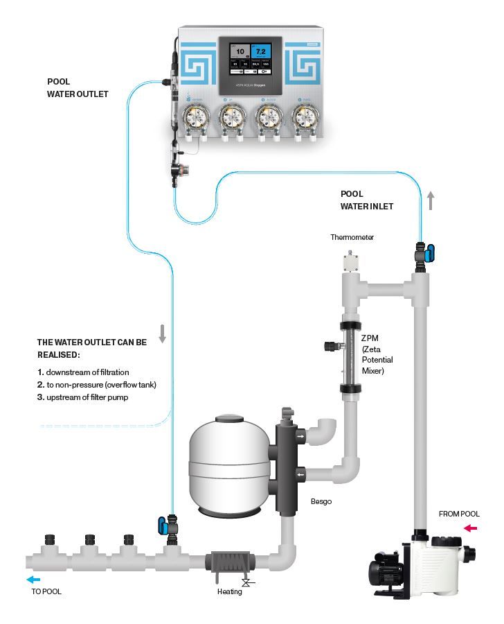 Asin Aqua Oxygen Non-Chlorine & PH Automatic Pool Dosing