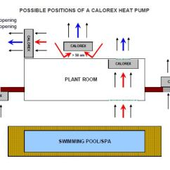 Pool Pump Setup Diagram Reverse Light Wiring Installation Of Swimming Heat Pumps For Indoor Installations It Is Also Necessary To Allow Air Enter The House A Vented Door Or Grille Should Be Installed At Opposite Side