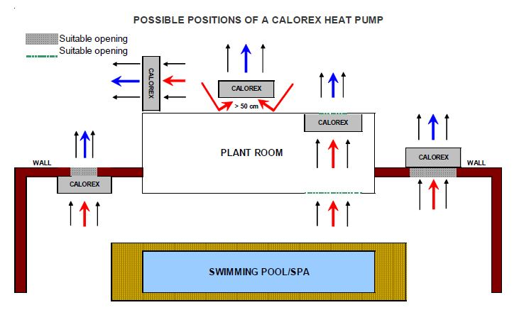 pool pump setup diagram 2006 honda civic abs wiring installation of swimming heat pumps for indoor installations it is also necessary to allow air enter the house a vented door or grille should be installed at opposite side