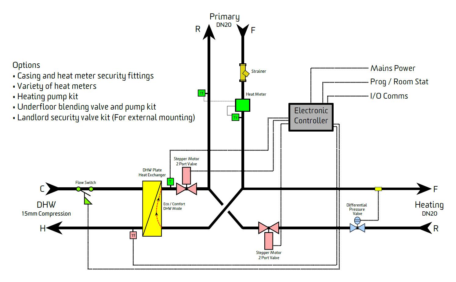 The Digi Single Plate Direct Heat Interface Unit Hiu