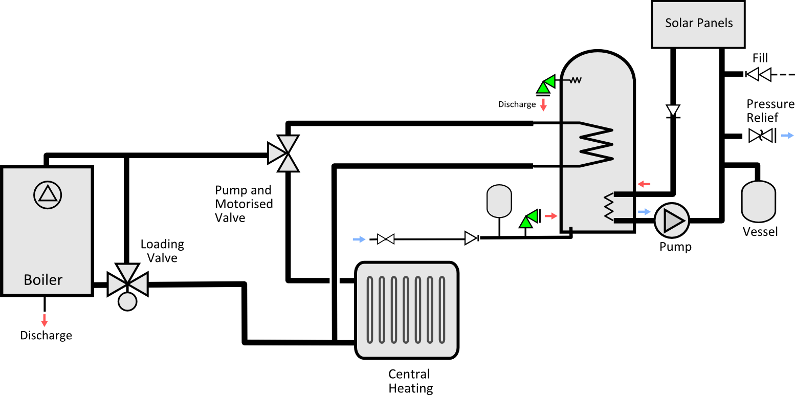 File:Y PLAN SCHEMATIC FOR IND UNVENTED WITH PELLET BOILER