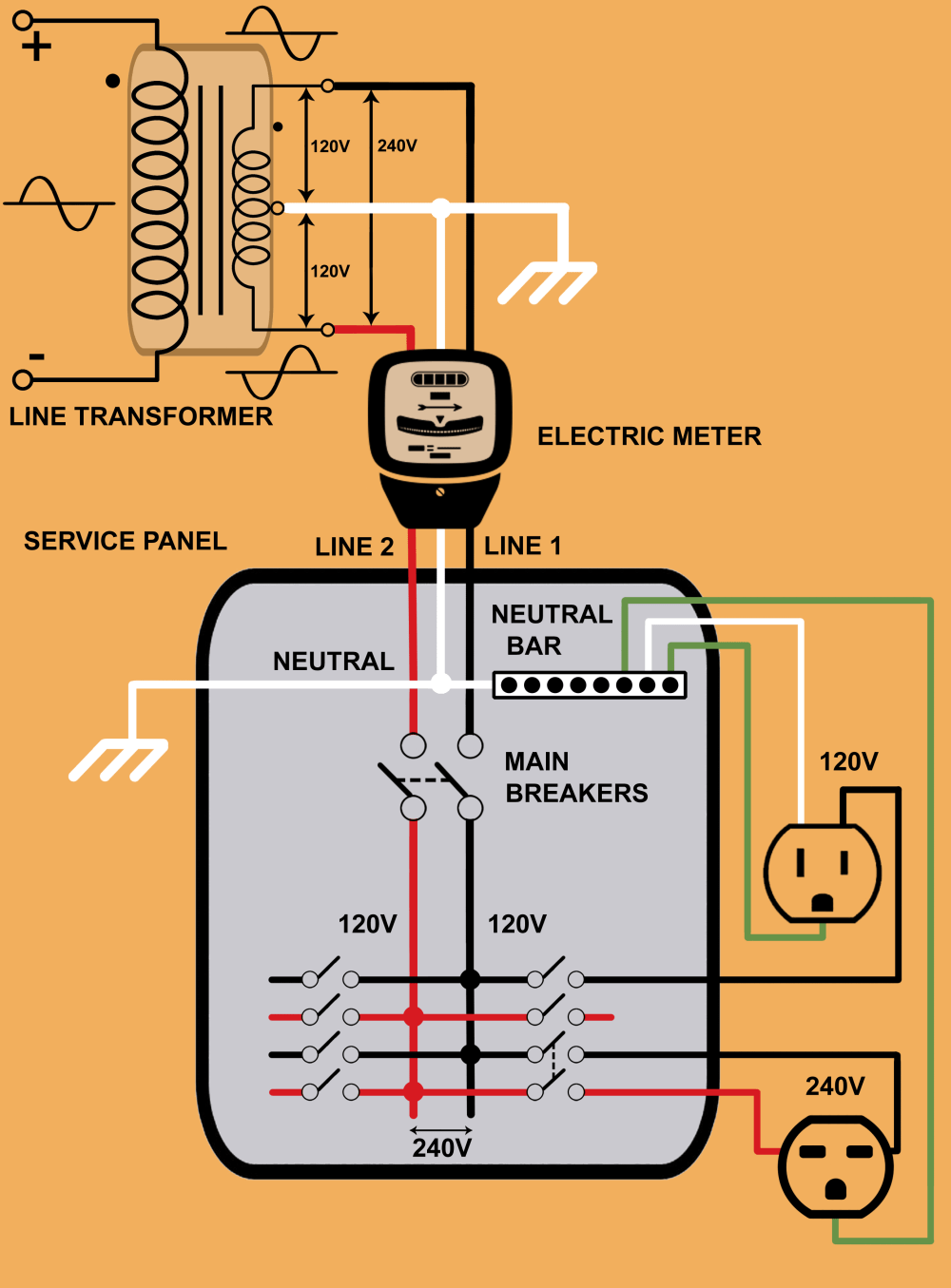 medium resolution of step down distribution transformer electric meter and service panel