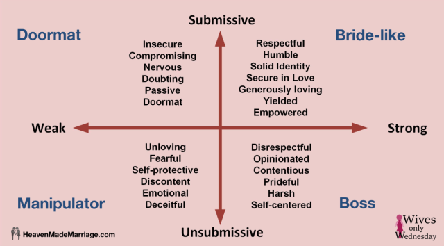 Weak & Unsubmissive