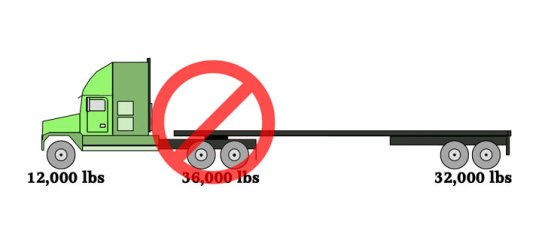 Axle Weights For Tractor Trailers In Ontario : Tractor trailer axle weights heavy haul trucking