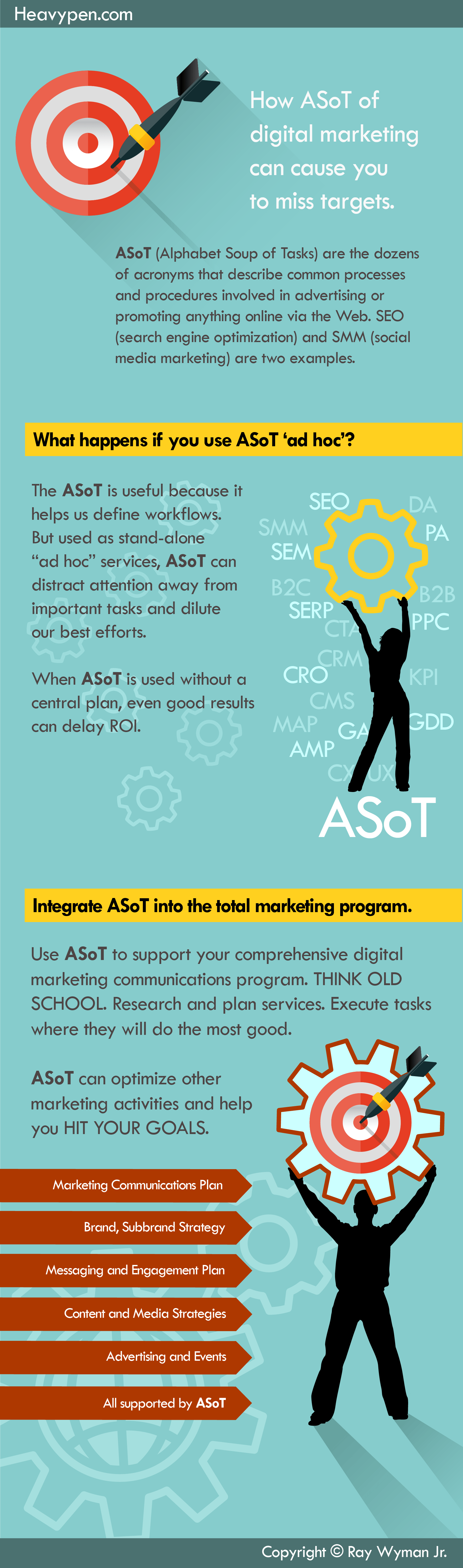 ASoT of digital marketing