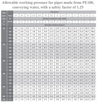 Hdpe Pipe Sizes Chart Metric - Hdpe pipes and fittings ...