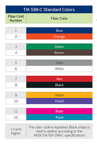 480 Volt Wiring Colors Eia 598 Color Code 1 Hebeish Group