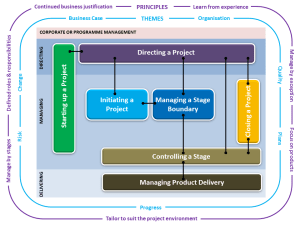 The_PRINCE2_model