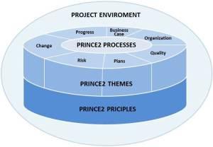 prince2_themes