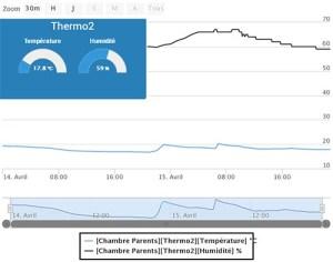 realisation thermometre