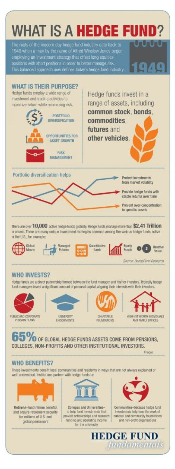 Hedge fund infographic