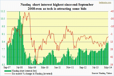 Nasdaq short interest at multi-year high vs. bulls' complacency in Investors Intelligence reading – Hedgopia