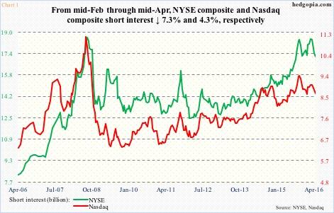 NYSE. Nasdaq Short Interest Drops Again. But Will Shorts Have Last Laugh? – Hedgopia