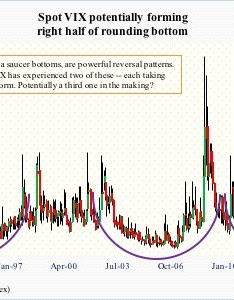 Chart also vix in process of completing saucer bottom medium to long term rh hedgopia