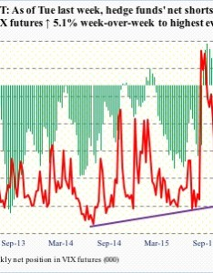 Chart also hedge funds aggressively shorting vix futures even as price of tail rh hedgopia