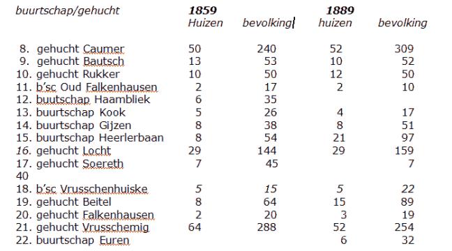demografie-heerlerbaan-buurtschappen