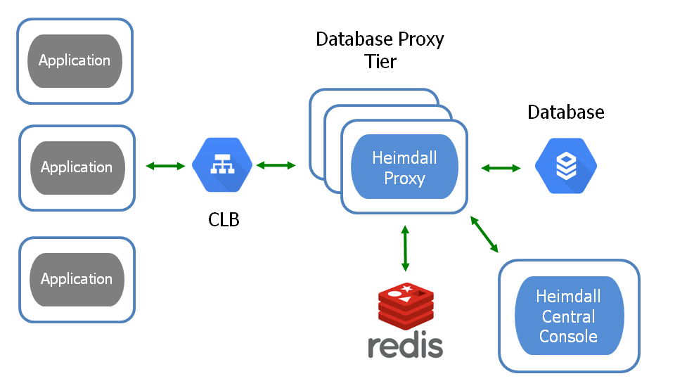Query Caching for GCP