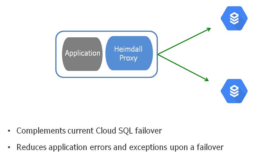 Automated Cloud SQL Failover