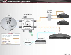 Converting a Winegard Trav'ler Antenna from DirecTV to