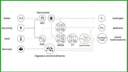 Powerfuels: Endenergie könnte bis 2050 zu einem Viertel klimaneutral werden