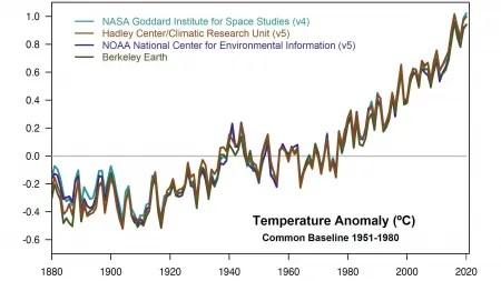 Sieben wärmste Jahre: NASA sieht anhaltenden dramatischen Erwärmungstrend