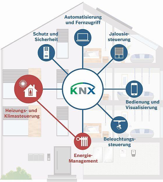 KNX ist ein offener Standard für professionelle Gebäudevernetzung. Das bussystem ist funktionssicher und unbegrenzt erweiterbar. (Quelle: Junkers Bosch)