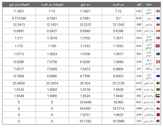 اسعار العملات اليوم الاثنين 23 يونيو