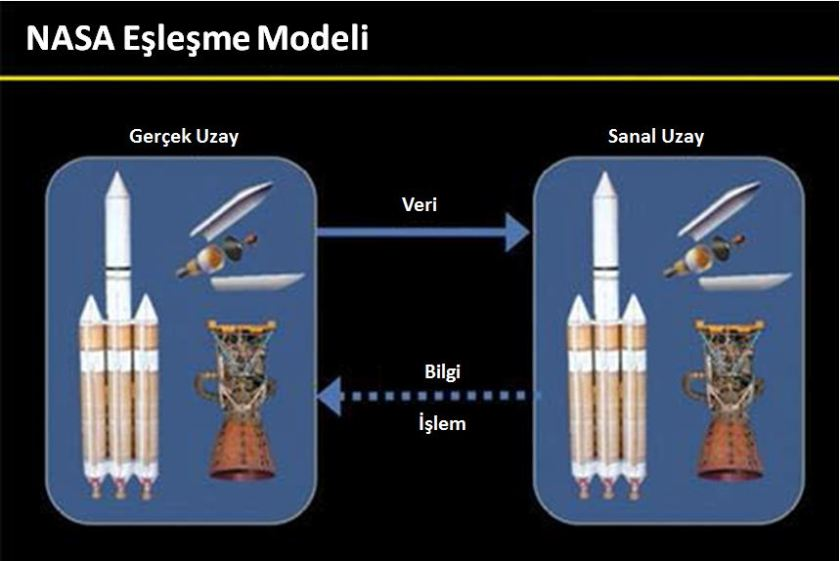 NASA'nın uzay mekikleri için uyguladığı eşleşme modeli