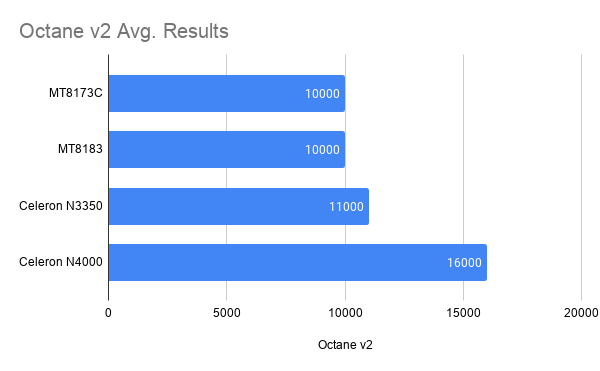 Octane v2 Avg. Results-「Acer Chromebook Spin 311 (CP311-3H-A14N/E)」の実機レビュー!軽量・コンパクト・低価格なコンバーチブルならコレ