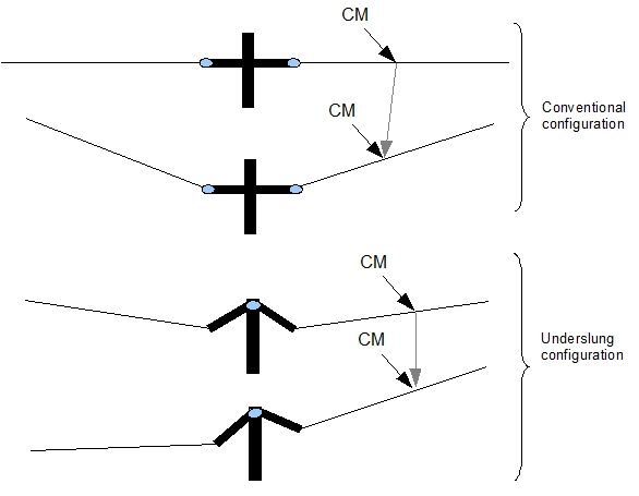 Underslung Rotor Design