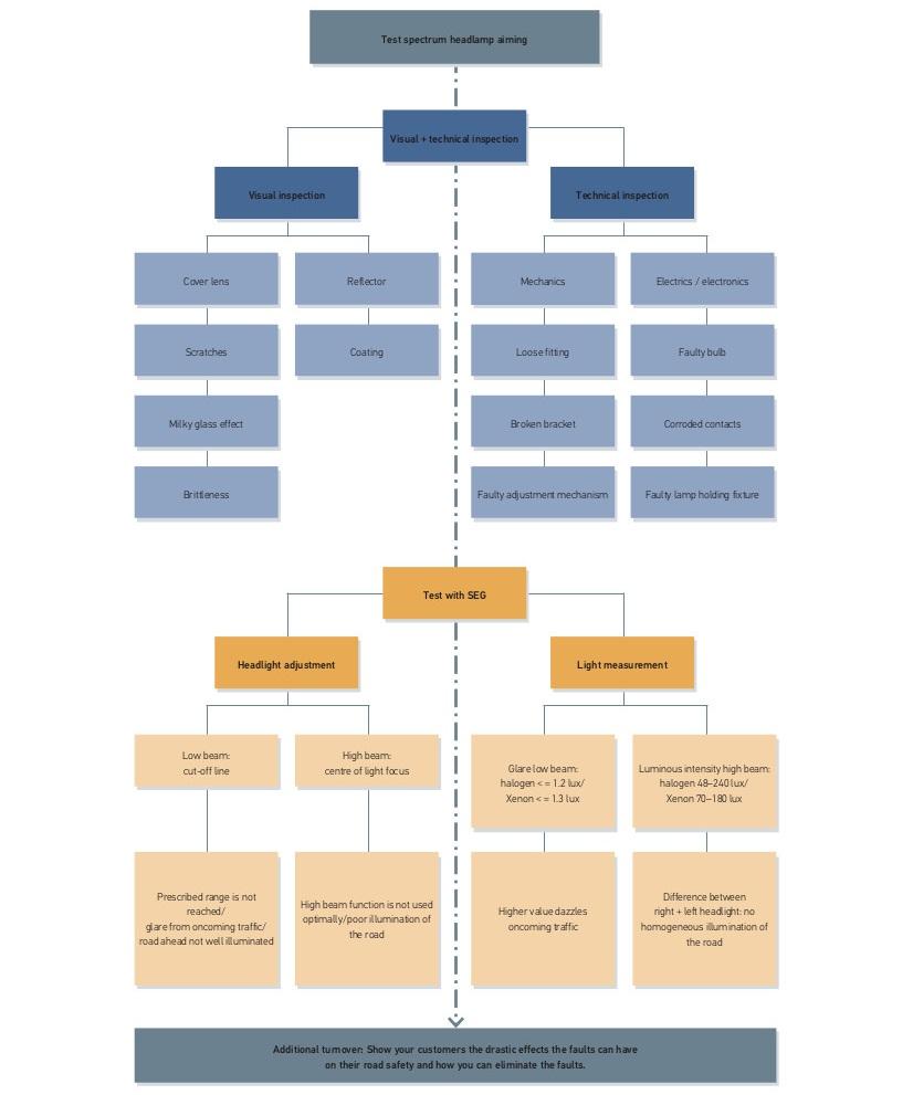 hight resolution of headlamp adjustment test spectrum