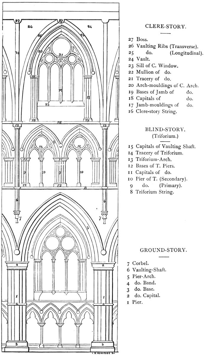 The Seven Periods of English Architecture , Edmund Sharpe