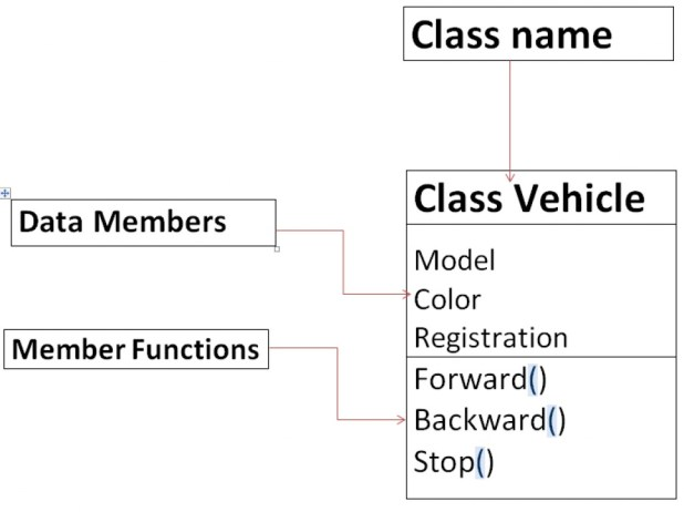 classes and objects in C++