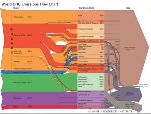 World GHG Emissions Flow chart