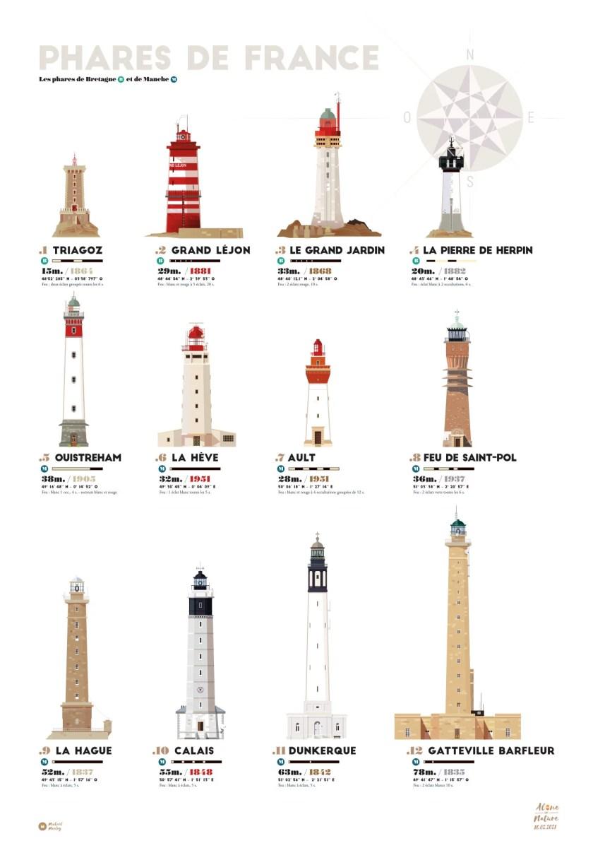affiche Phares de France et Bretagne et Manche en Normandie