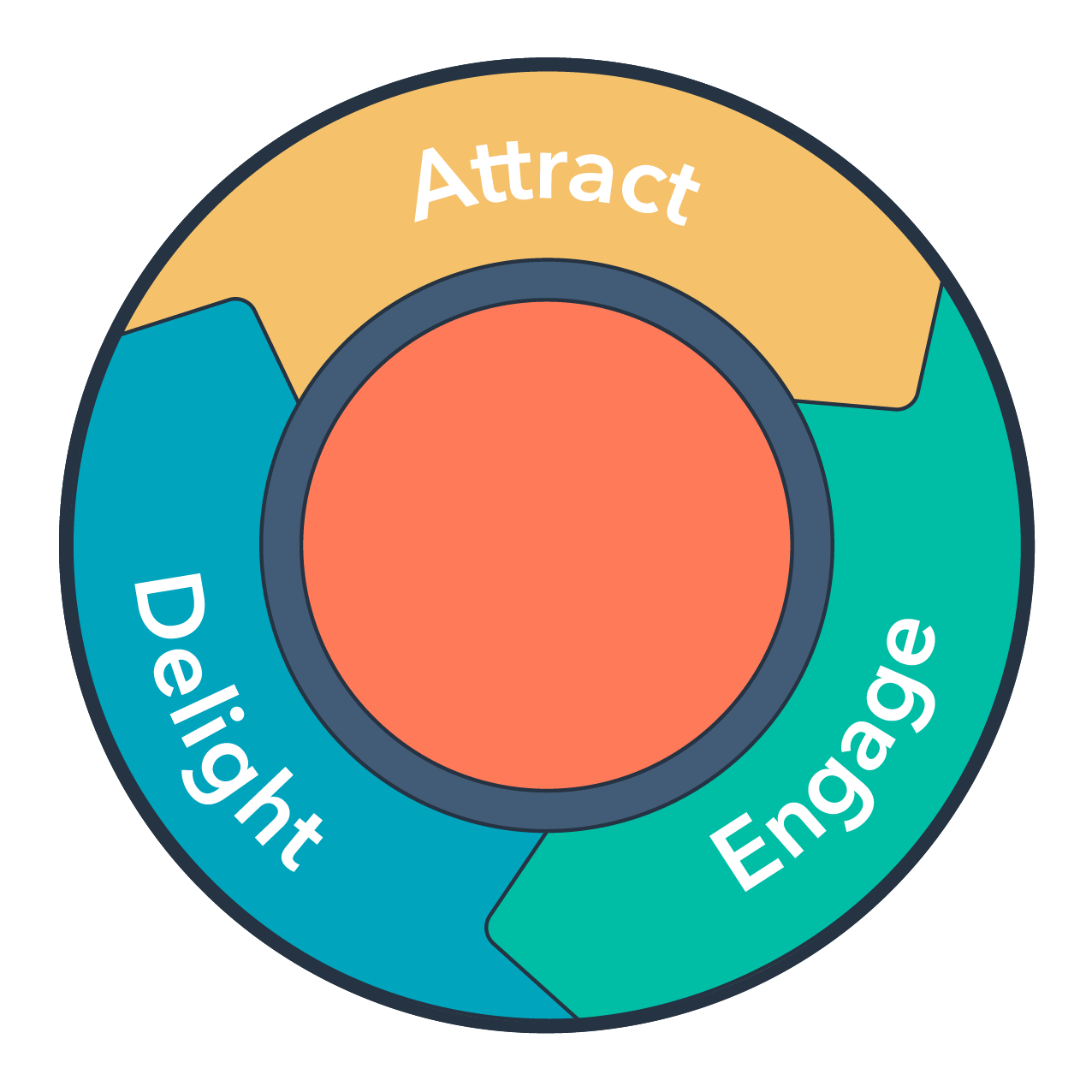 inbound-methodology 인바운드 플라이휠 - 허브스팟 - 헬로디지털 Hellodigital