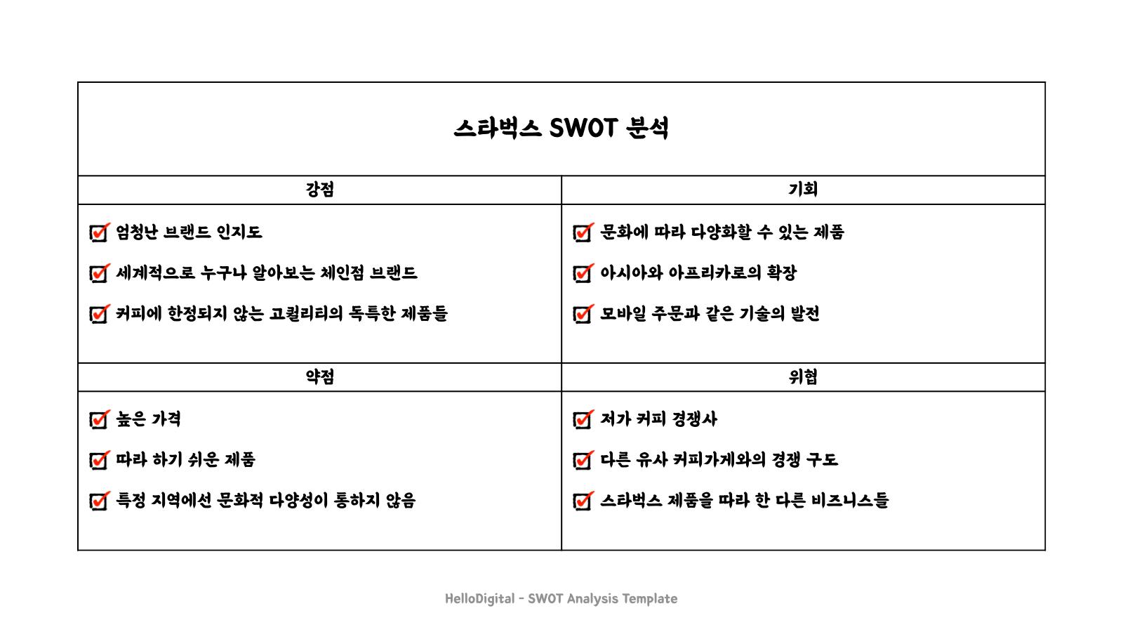 SWOT 분석 ㅣ 헬로디지털