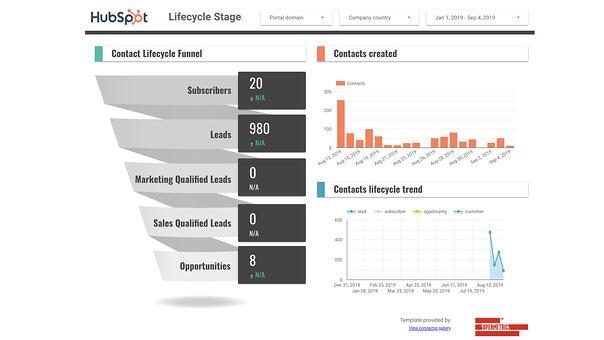 허브스팟 마케팅 자동화 | 헬로디지털