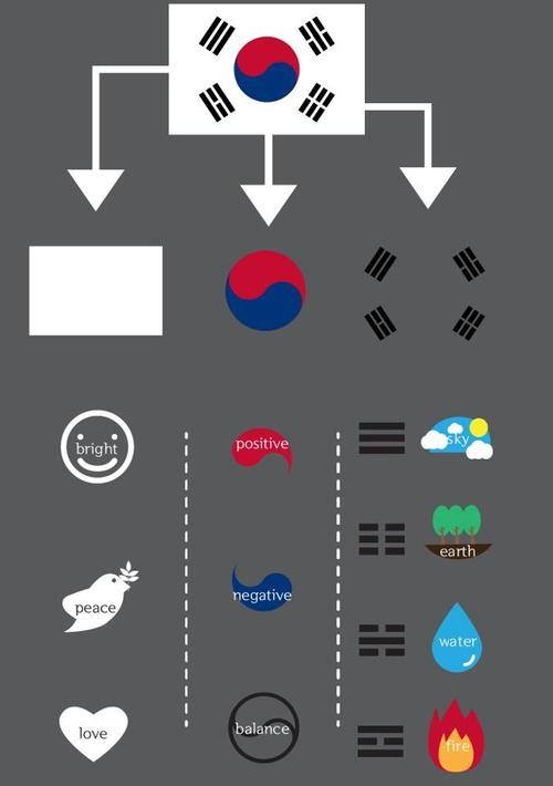 The Meaning Behind The South Korean Flag Is Actually Amazing