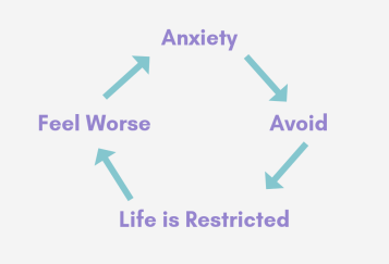 How to break the avoidance cycle