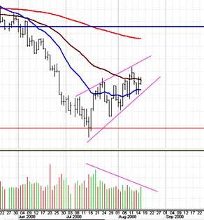 Market chart