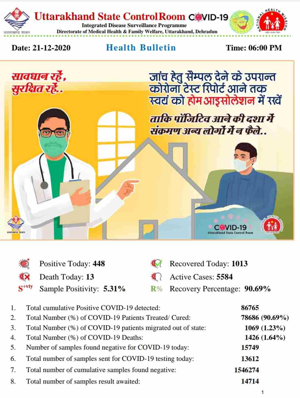 कोरोना बुलेटिन: उत्तराखंड में आज 13 लोगों की मौत, 448 नए कोविड-19 मरीज़, 1013 हुए आज स्वास्थ्य 2