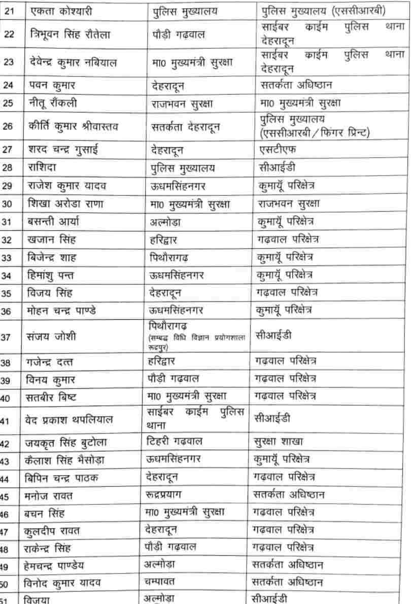 डीजीपी उत्तराखंड पुलिस अशोक कुमार फुल एक्शन में, अब 86 उपनिरीक्षक बने निरीक्षक, नये साल में किया पुरस्कृत 3