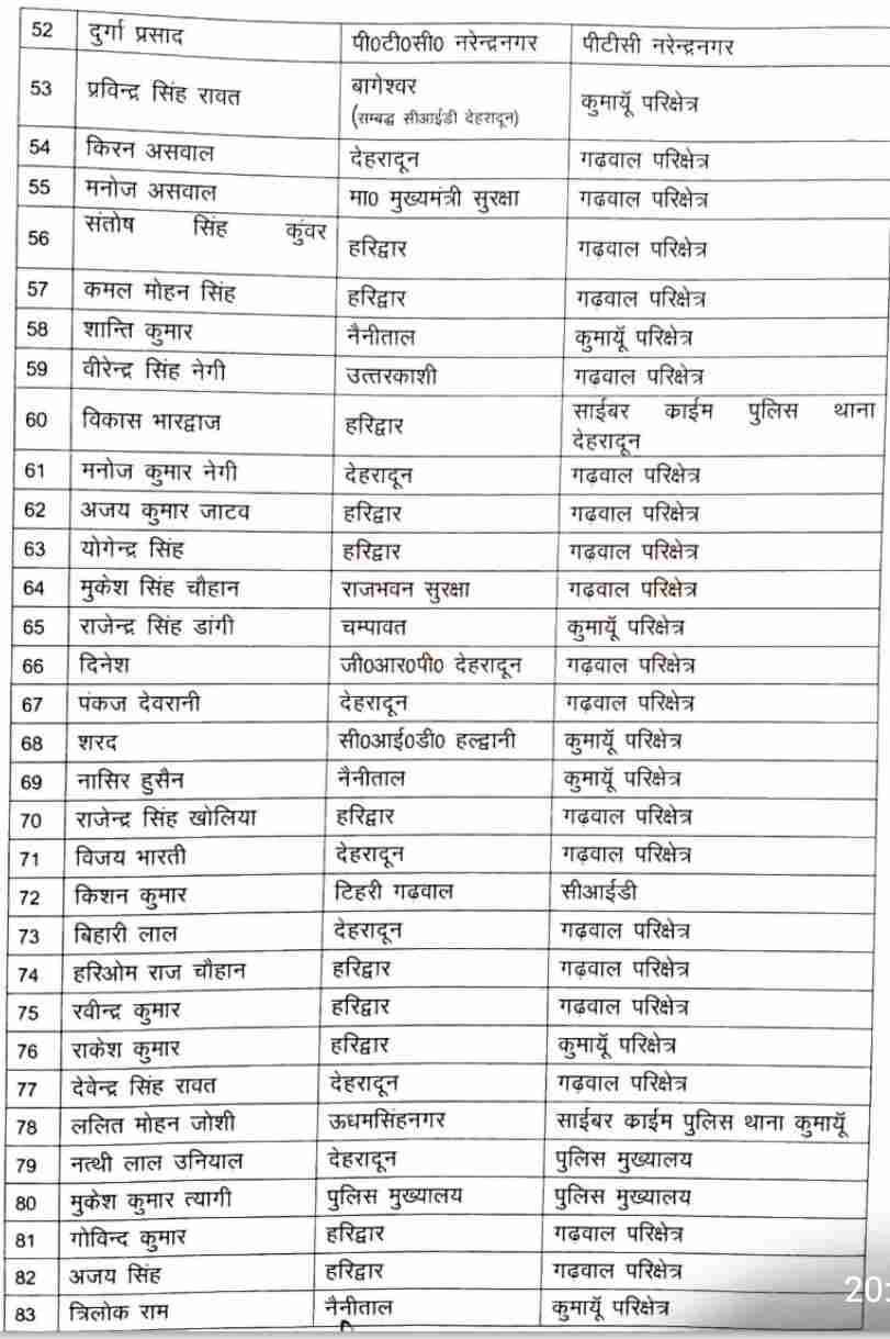 डीजीपी उत्तराखंड पुलिस अशोक कुमार फुल एक्शन में, अब 86 उपनिरीक्षक बने निरीक्षक, नये साल में किया पुरस्कृत 4