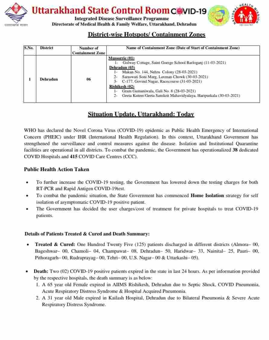 कोरोना बुलेटिन: उत्तराखंड में आज 500 नए कोविड-19 मरीज़, 2 लोगों की मौत, 125 स्वास्थ्य 5