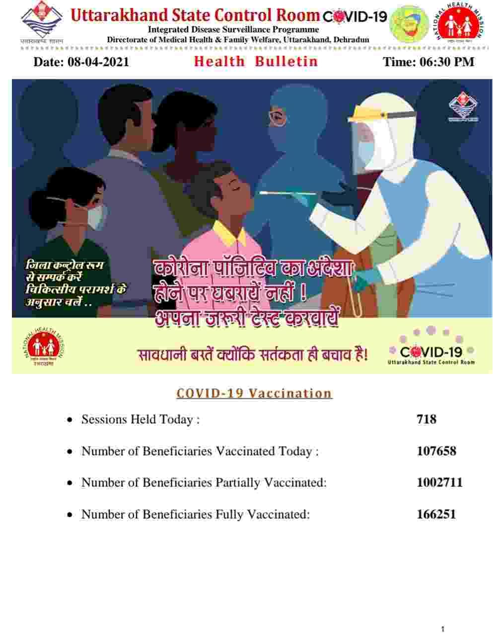 कोरोना बुलेटिन: उत्तराखंड में 787 नए कोविड-19 मरीज़, 3 लोगों की मौत, देहरादून में 22 कंटेनमेंट जोन 2
