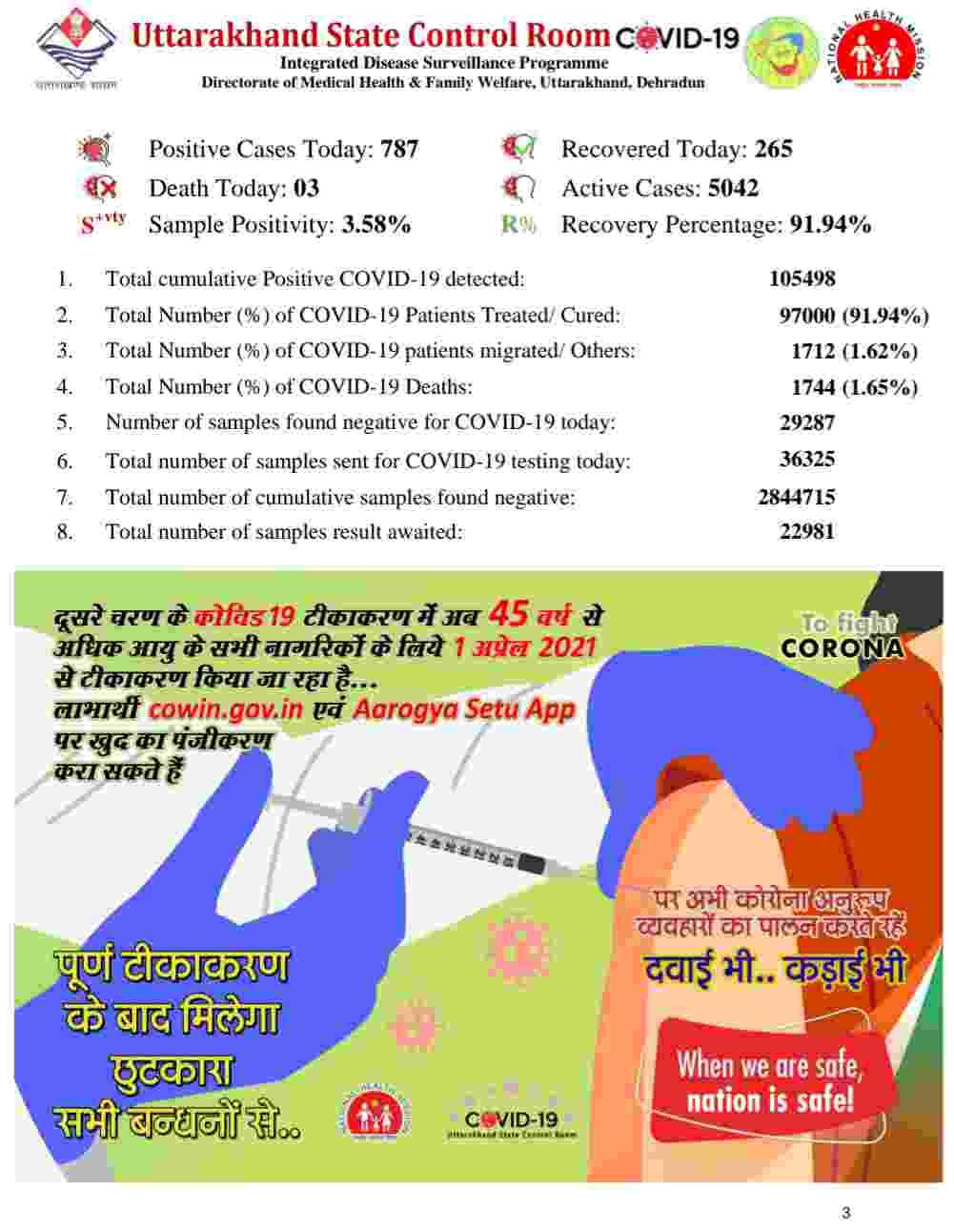 कोरोना बुलेटिन: उत्तराखंड में 787 नए कोविड-19 मरीज़, 3 लोगों की मौत, देहरादून में 22 कंटेनमेंट जोन 4